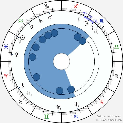 Paul Tripp wikipedia, horoscope, astrology, instagram