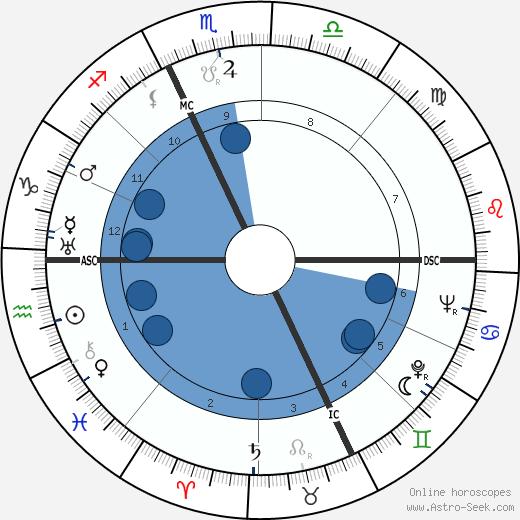 Pietro Buscaglia wikipedia, horoscope, astrology, instagram
