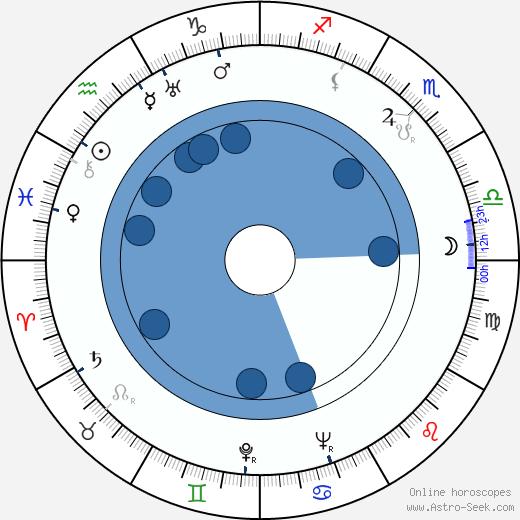 Pino Mercanti wikipedia, horoscope, astrology, instagram