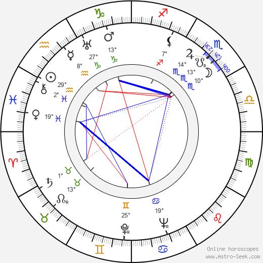 Robert Favart birth chart, biography, wikipedia 2018, 2019