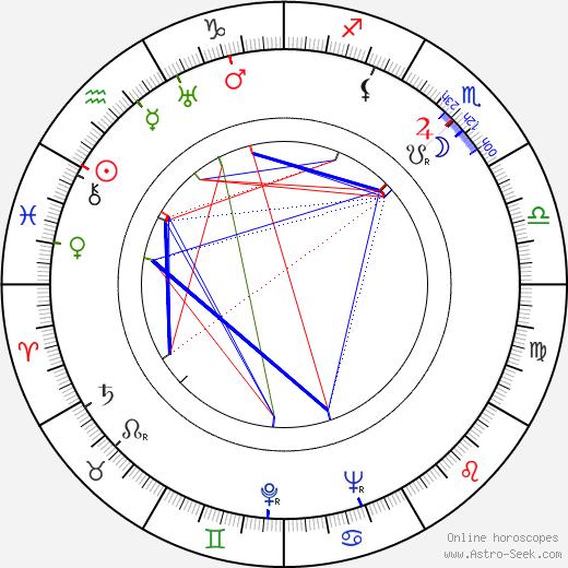 Robert Favart astro natal birth chart, Robert Favart horoscope, astrology