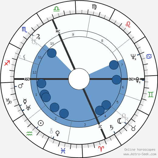 Ronald Reagan wikipedia, horoscope, astrology, instagram