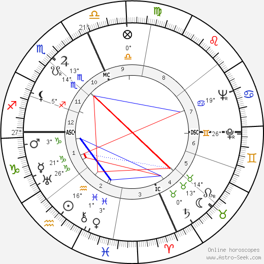 Ronald Reagan birth chart, biography, wikipedia 2018, 2019