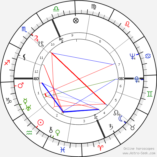 Ronald Reagan astro natal birth chart, Ronald Reagan horoscope, astrology