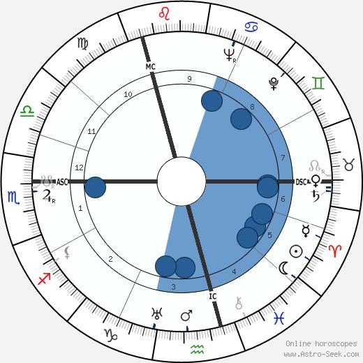 Brigitte Horney wikipedia, horoscope, astrology, instagram