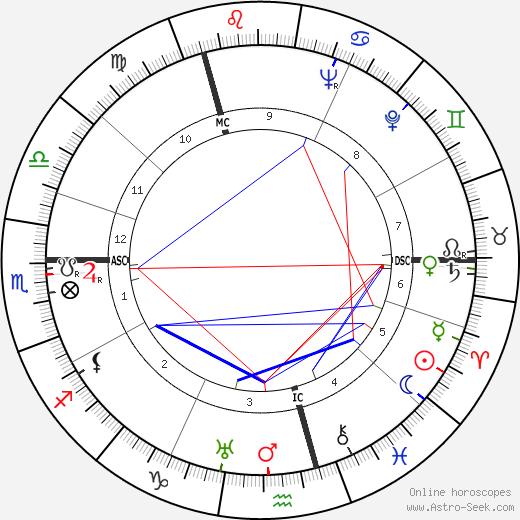 Brigitte Horney tema natale, oroscopo, Brigitte Horney oroscopi gratuiti, astrologia