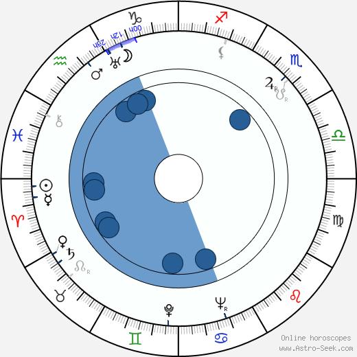 Cal Howard wikipedia, horoscope, astrology, instagram