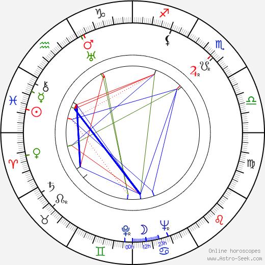Clara Rockmore tema natale, oroscopo, Clara Rockmore oroscopi gratuiti, astrologia