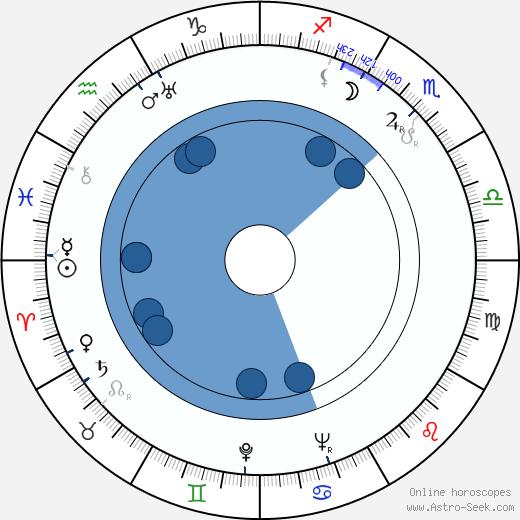 Darja Hajská wikipedia, horoscope, astrology, instagram