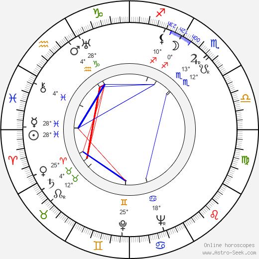 Darja Hajská birth chart, biography, wikipedia 2018, 2019