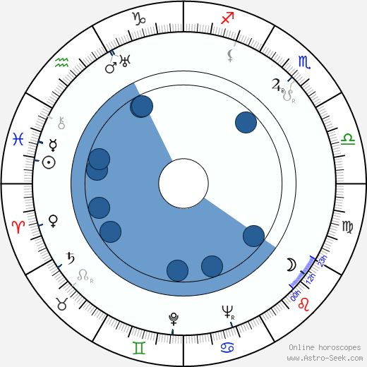 Edmund H. North wikipedia, horoscope, astrology, instagram