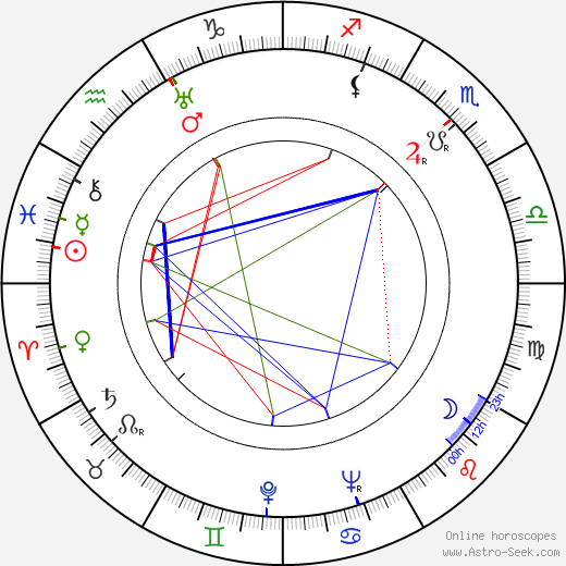 Edmund H. North astro natal birth chart, Edmund H. North horoscope, astrology