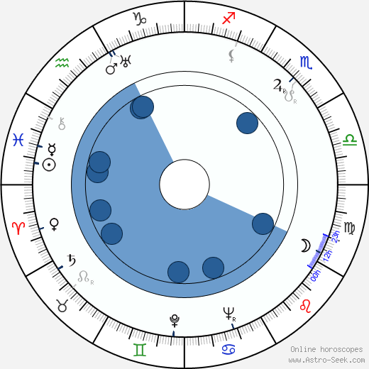 Hellin Auvinen-Salmi wikipedia, horoscope, astrology, instagram