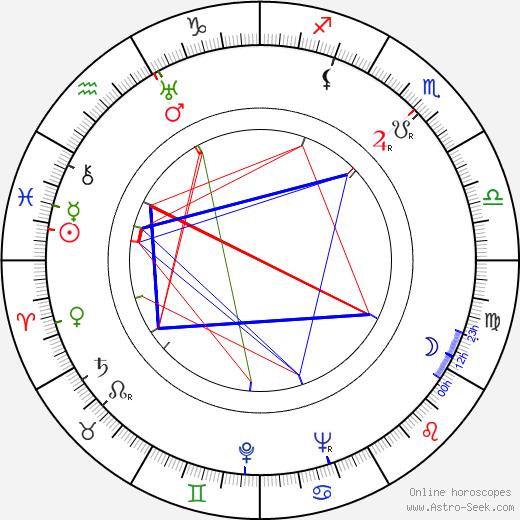 Hellin Auvinen-Salmi astro natal birth chart, Hellin Auvinen-Salmi horoscope, astrology