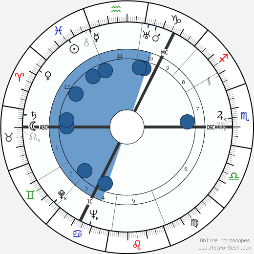 James Norman Davidson wikipedia, horoscope, astrology, instagram