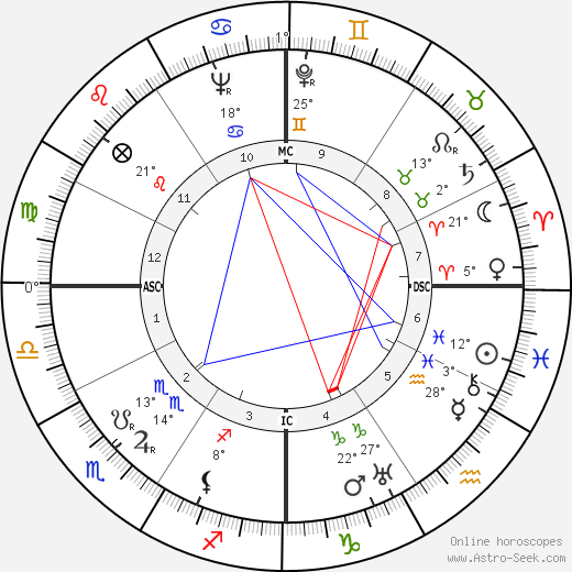 Jean Harlow birth chart, biography, wikipedia 2019, 2020