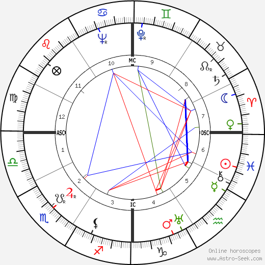 Jean Harlow astro natal birth chart, Jean Harlow horoscope, astrology