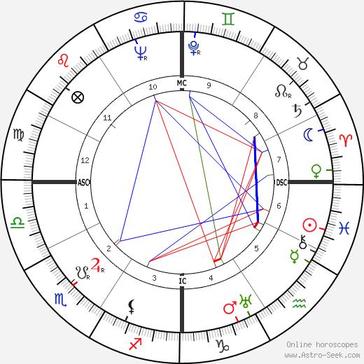 Джин Харлоу Jean Harlow день рождения гороскоп, Jean Harlow Натальная карта онлайн