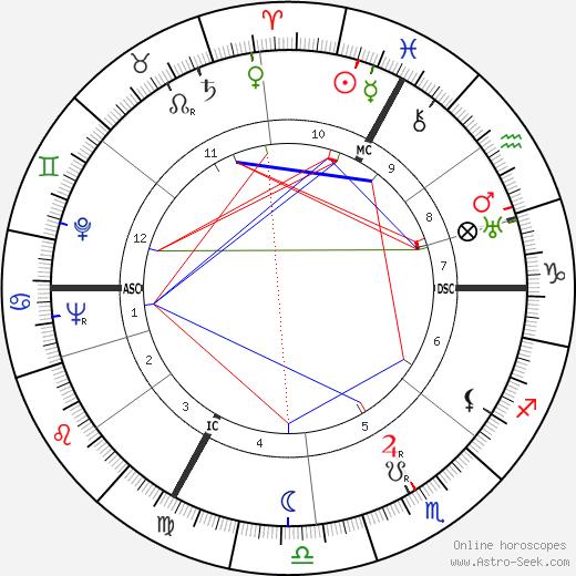 Йозеф Менгеле Josef Mengele день рождения гороскоп, Josef Mengele Натальная карта онлайн
