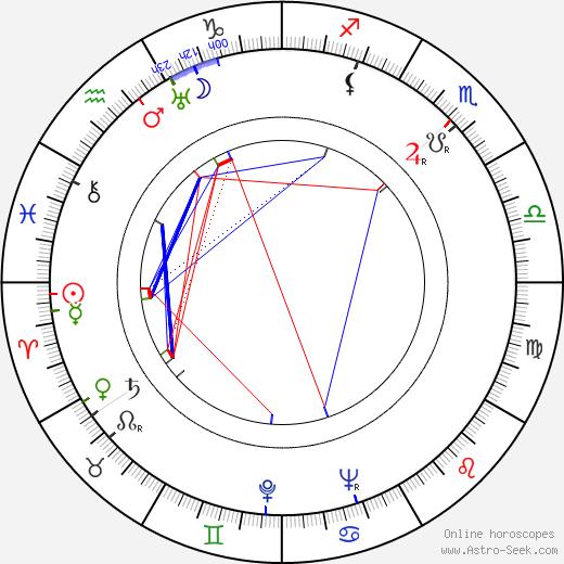 Joseph Barbera birth chart, Joseph Barbera astro natal horoscope, astrology