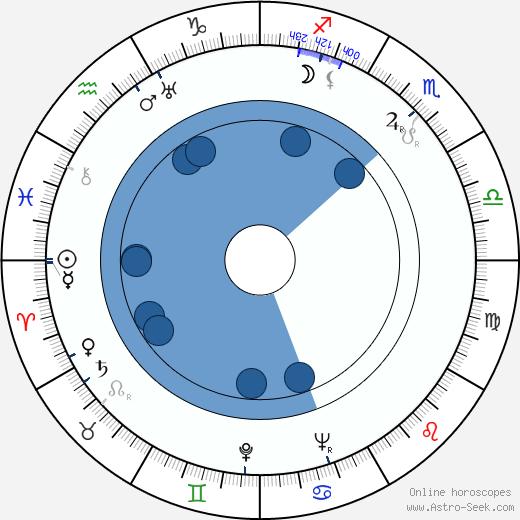 Jozef Čierny wikipedia, horoscope, astrology, instagram