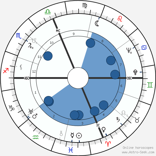 Lafayette Ron Hubbard wikipedia, horoscope, astrology, instagram