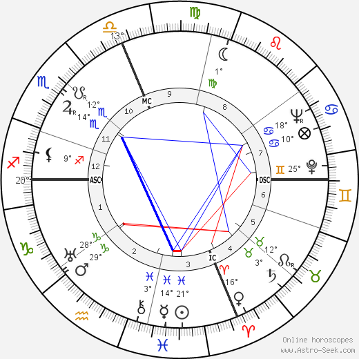 Lafayette Ron Hubbard birth chart, biography, wikipedia 2019, 2020