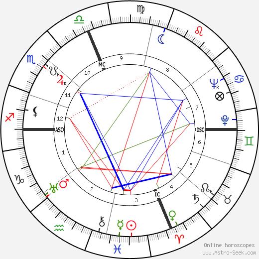 Lafayette Ron Hubbard astro natal birth chart, Lafayette Ron Hubbard horoscope, astrology