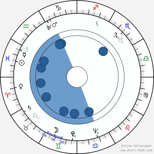László Hlatky wikipedia, horoscope, astrology, instagram