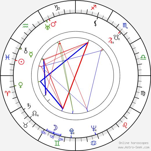 László Hlatky birth chart, László Hlatky astro natal horoscope, astrology