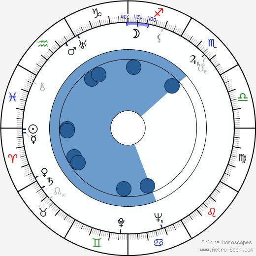 Lina Gennari wikipedia, horoscope, astrology, instagram