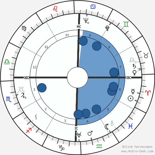 M. S. Sitaramiah wikipedia, horoscope, astrology, instagram