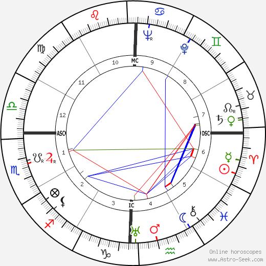 M. S. Sitaramiah день рождения гороскоп, M. S. Sitaramiah Натальная карта онлайн