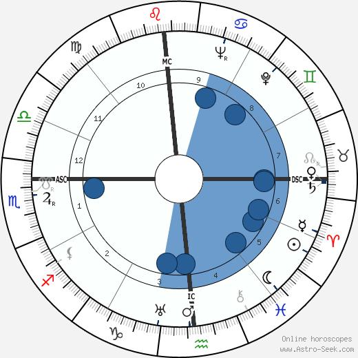 Milton Cayce wikipedia, horoscope, astrology, instagram