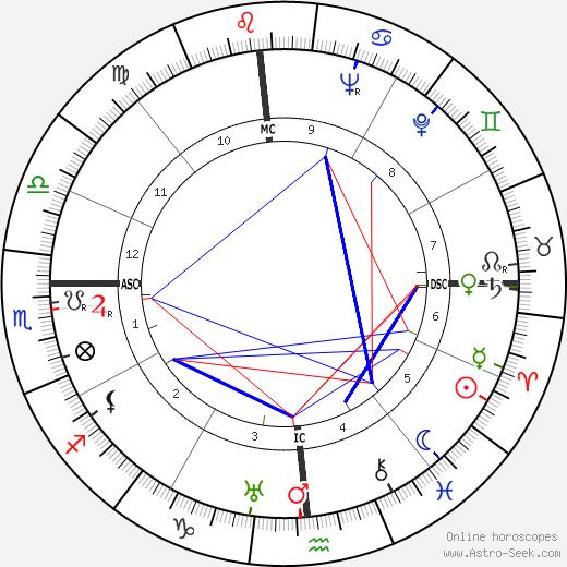Milton Cayce tema natale, oroscopo, Milton Cayce oroscopi gratuiti, astrologia
