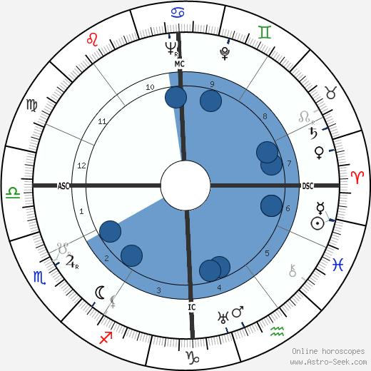 Paul Fraisse wikipedia, horoscope, astrology, instagram