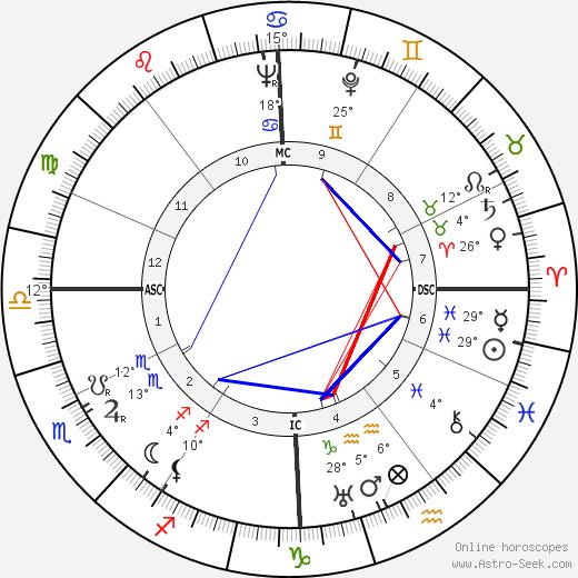 Paul Fraisse tema natale, biography, Biografia da Wikipedia 2020, 2021