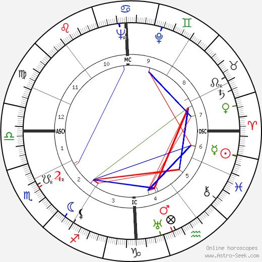 Paul Fraisse tema natale, oroscopo, Paul Fraisse oroscopi gratuiti, astrologia