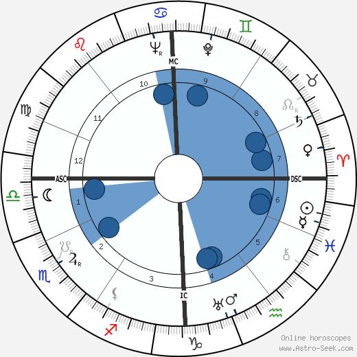 Pierre Harmel wikipedia, horoscope, astrology, instagram