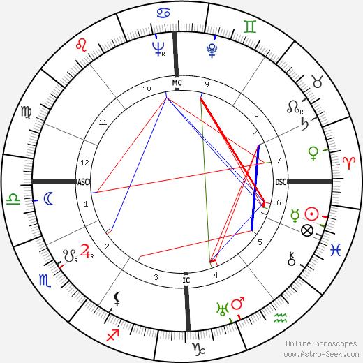 Pierre Harmel tema natale, oroscopo, Pierre Harmel oroscopi gratuiti, astrologia