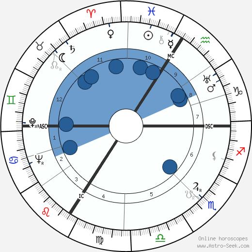 Pierre Montazel wikipedia, horoscope, astrology, instagram