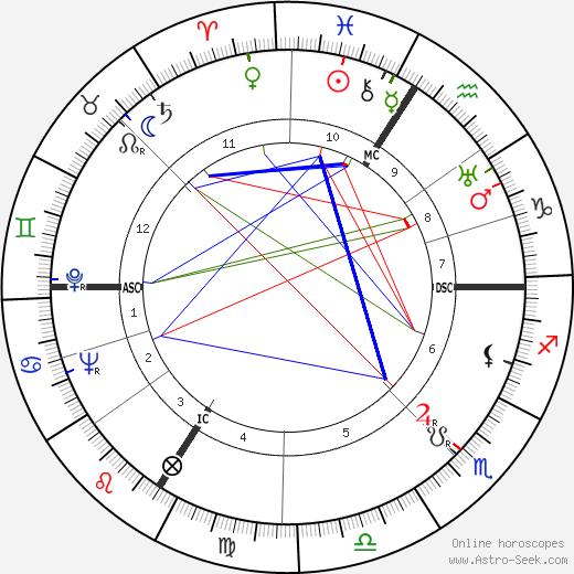 Pierre Montazel birth chart, Pierre Montazel astro natal horoscope, astrology