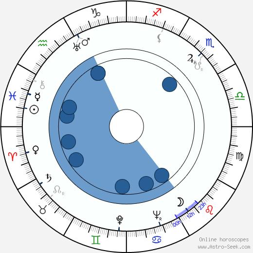Radoslav Pavlovic wikipedia, horoscope, astrology, instagram