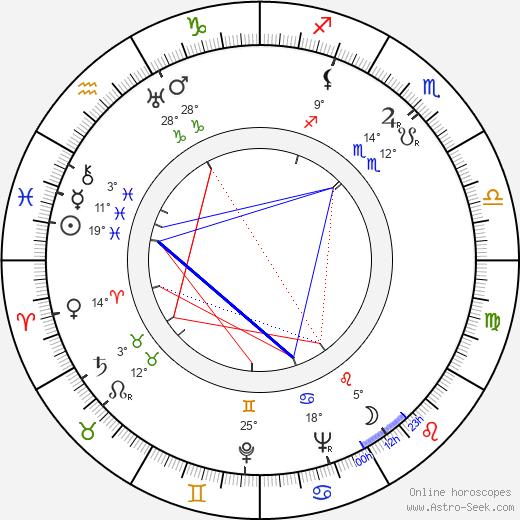 Radoslav Pavlovic birth chart, biography, wikipedia 2020, 2021