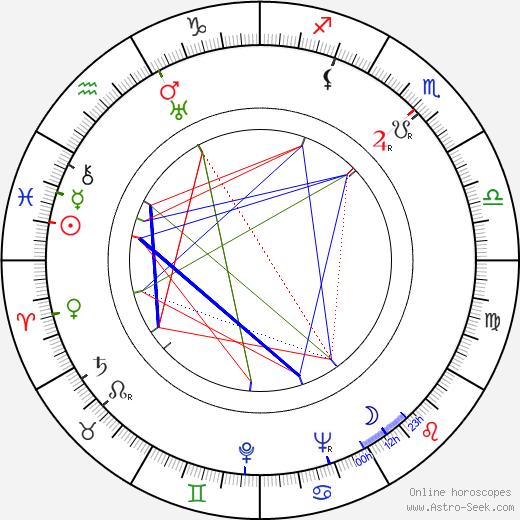 Radoslav Pavlovic birth chart, Radoslav Pavlovic astro natal horoscope, astrology
