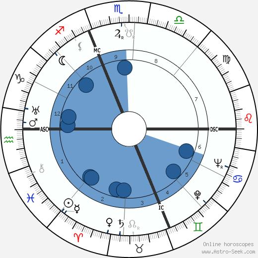 Raymond Z. Gallun wikipedia, horoscope, astrology, instagram