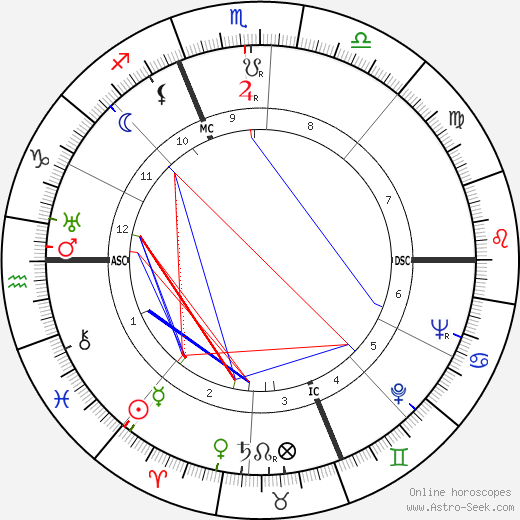 Raymond Z. Gallun tema natale, oroscopo, Raymond Z. Gallun oroscopi gratuiti, astrologia