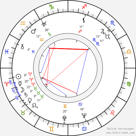 Robert Hamer birth chart, biography, wikipedia 2019, 2020
