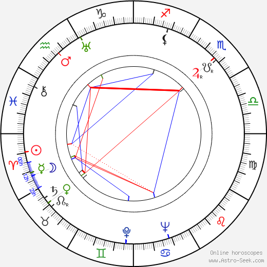 Robert Hamer birth chart, Robert Hamer astro natal horoscope, astrology