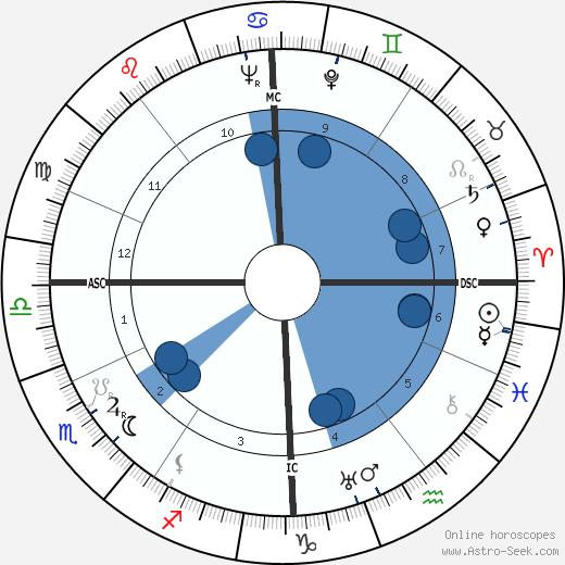 Simone Renant wikipedia, horoscope, astrology, instagram